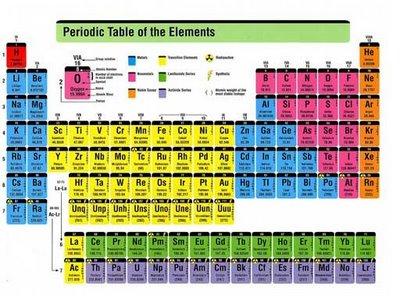 Sistemperiodikunsurg sistem periodik unsur seperti gambar diatas telah disusun sedemikian rupa dengan berbagai perhitungan diantaranya golongan ccuart Choice Image