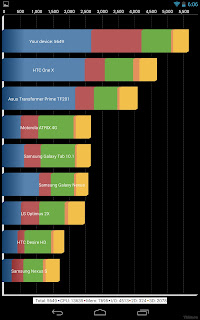 The results of the official benchmark Google Nexus 7 2013