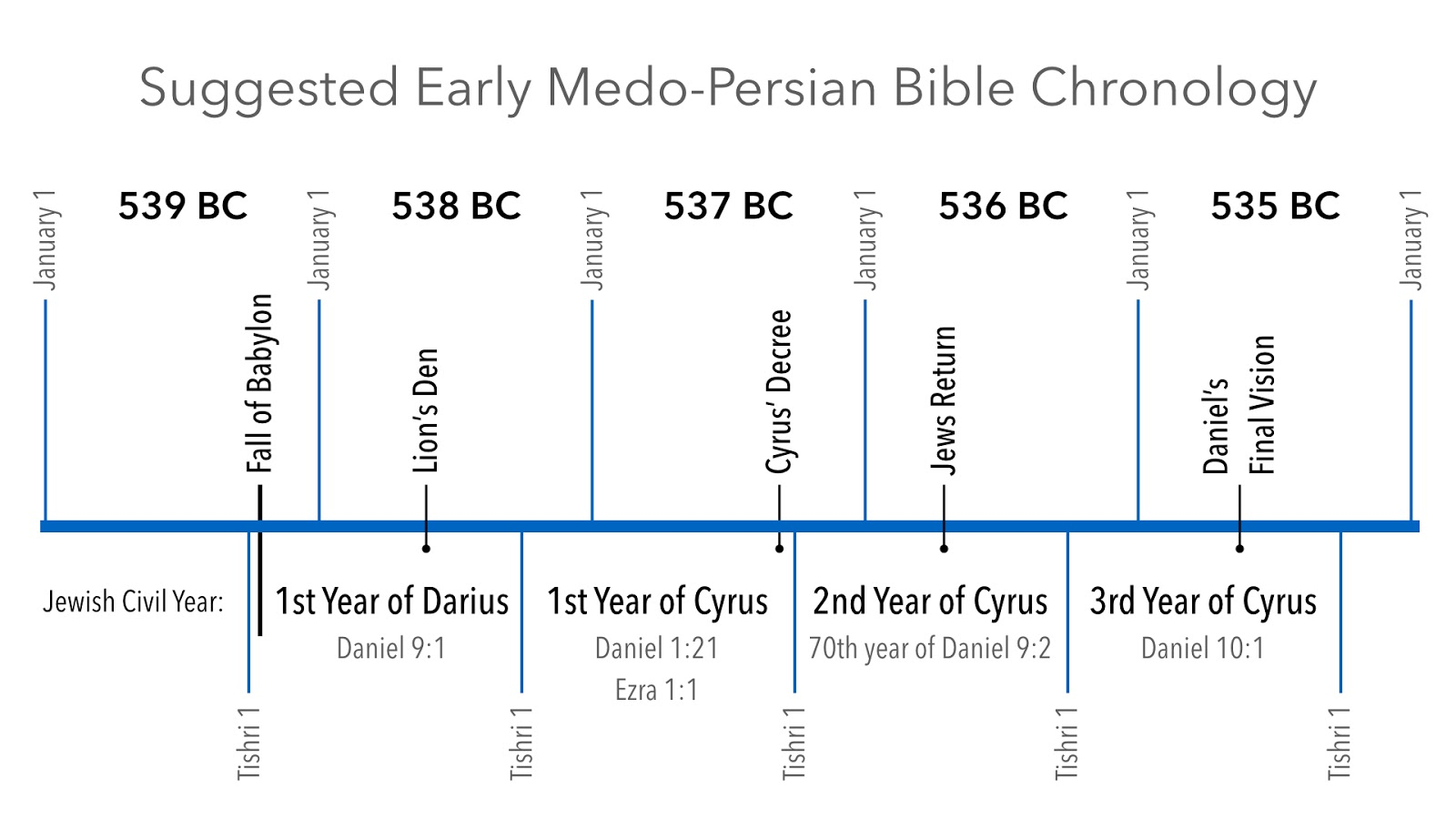 ThoughtLines: Early Medo-Persian Bible Chronology