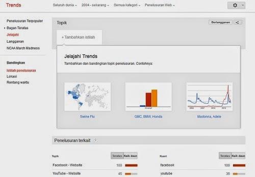 Cara Mengetahu Keyword Paling Populer Di Google