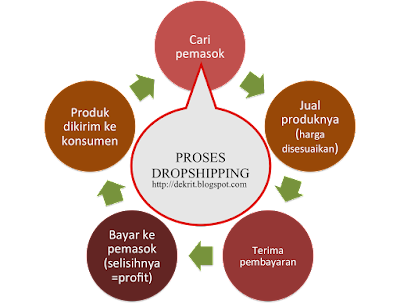 Proses dropshipping