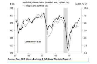 Jobless Claims vs. Wage Growth