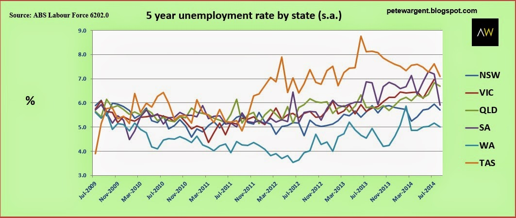 5 year unemployment rate