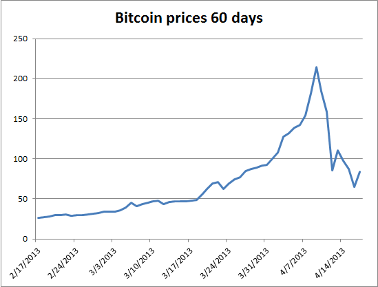Bitcoin Stock Value Chart Practicalinuwq