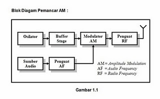 Radio galih pemancar am dan penerima superheterodyne pemancar am dan penerima superheterodyne ccuart Choice Image
