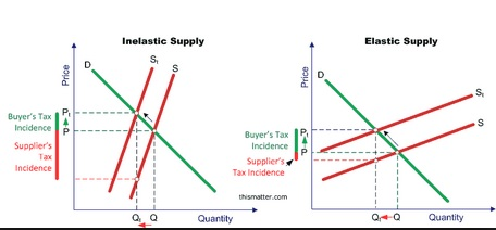 Supply And Demand Essay