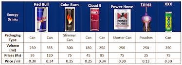 mother energy drink competitor analysis (market for energy drinks) company analysis they are currently the worlds no 1 energy drink the top three competitors of red bull are monster.