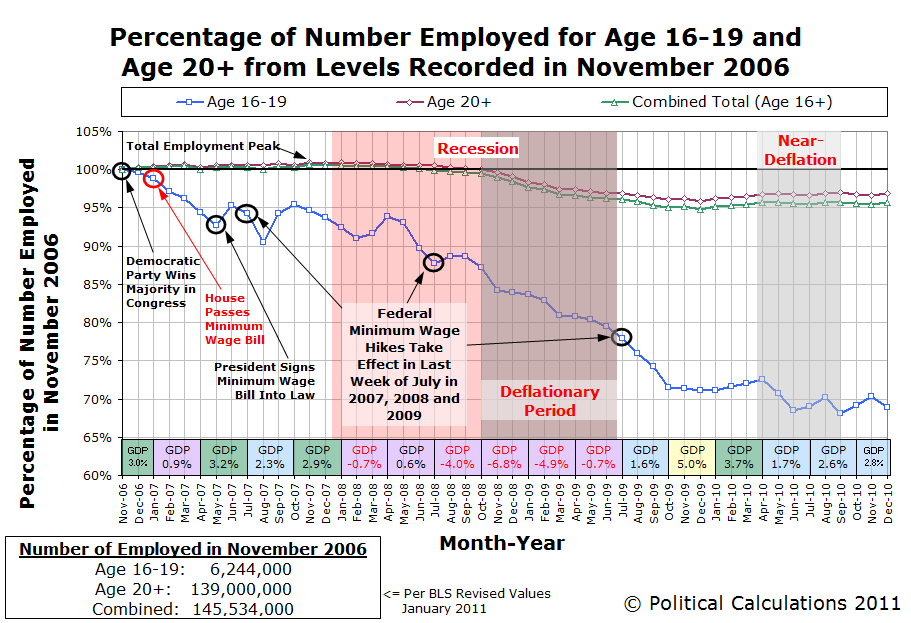 Percentage of Number Employed for Age 16-19 and Age 20+ from Levels Recorded in November 2006, through December 2010