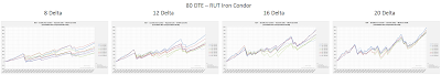 RUT Iron Condor Equity Curves RUT 80 DTE 8, 12, 16, and 20 Delta Risk:Reward Exits