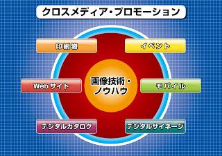 クロスメディア・プロモーションの図解