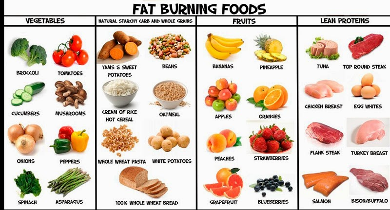 Healthy Food For Losing Weight