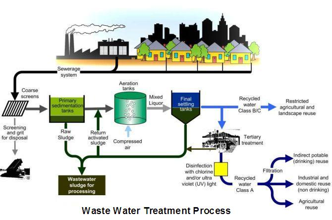 my water, malaysian water water treatment in malaysia WWTP Diagram  drinking water treatment process flow diagram drinking water treatment flow diagram Water Sewage Treatment Plant