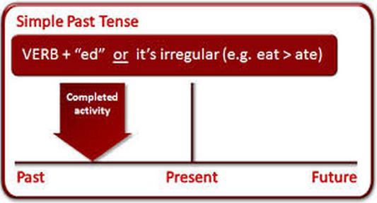 50 Contoh Kalimat Past Tense dalam bahasa inggris (Simple, Contionus, Perfect, dan Perfect Continous) beserta Artinya