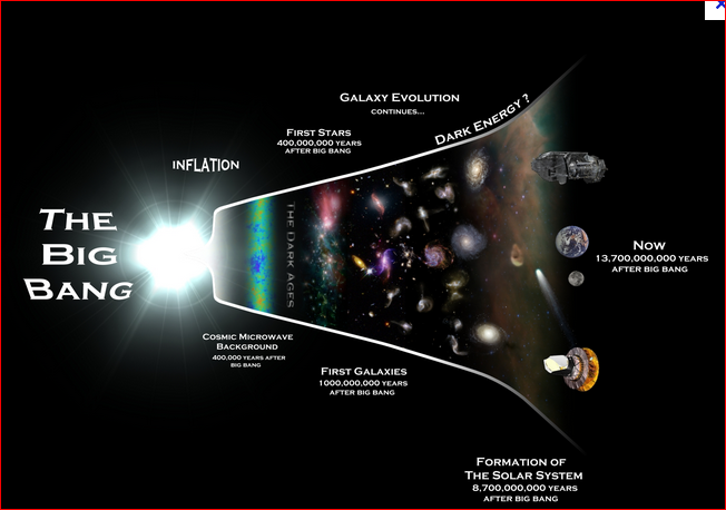 The Secret History Of Cosmic Buzzwords