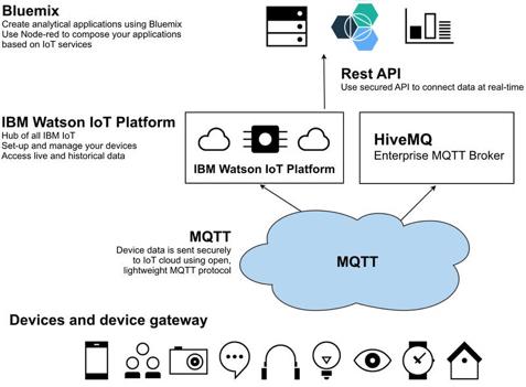 Securing #IoT in IBM WATSON