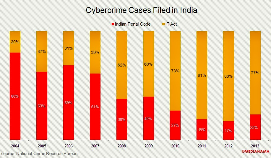 IT Act 66A , Cyber Crime, India