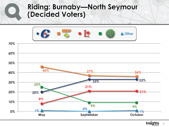 Strategic voting in Burnaby North—Seymour