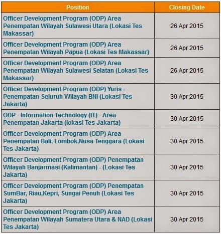 Loker Bank BNI, Lowongan BUMN BNI, Info kerja terbaru Bank
