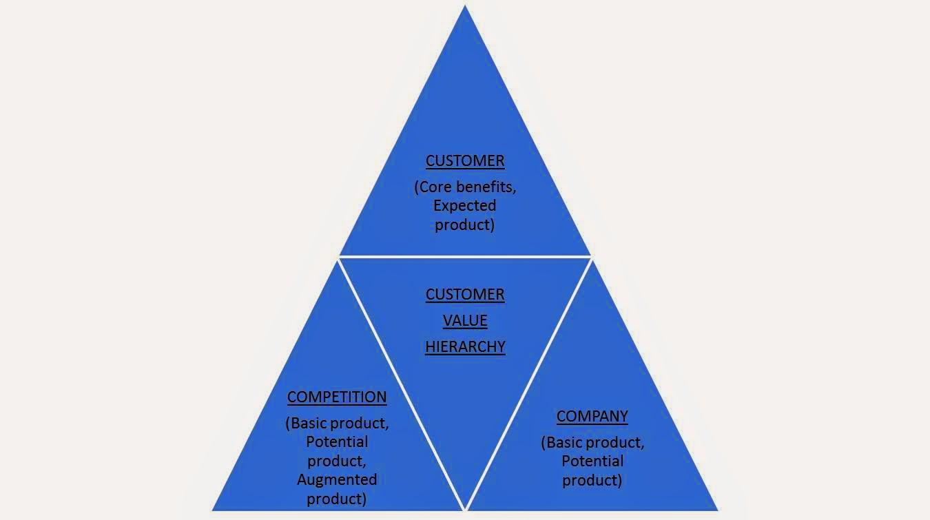 customer value hierarchy