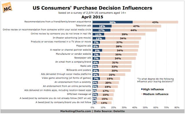 """ 5 most effective metrics in judging consumer influencers"""