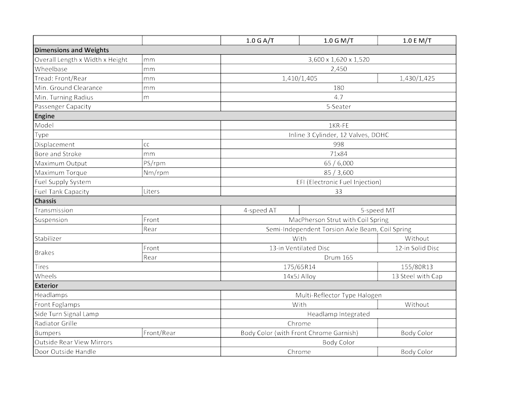 Toyota yaris 1 3 e mt 2017 philippines price amp specs autodeal - Note All Specs Below Are In Png Format If You Find Them Too Small To Read Just Click Save As And It Will Save A Higher Resolution Copy Of The File