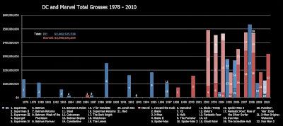 1978-2010 Box Office Gross Marvel DC Comparison