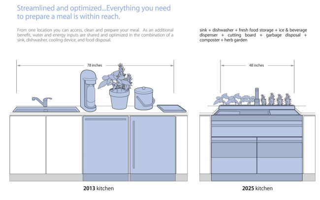 ge s vision of smarter appliances and the home of 2025