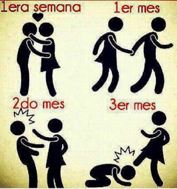 Las etapas de una relación