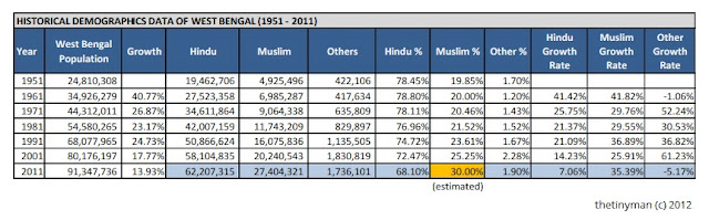 West Bengal Demographics - Table 1 - 1951 to 2011