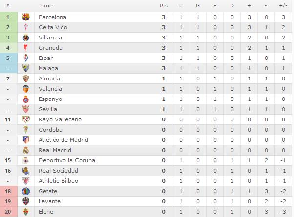 Classificação Campeonato Espanhol 2014/15
