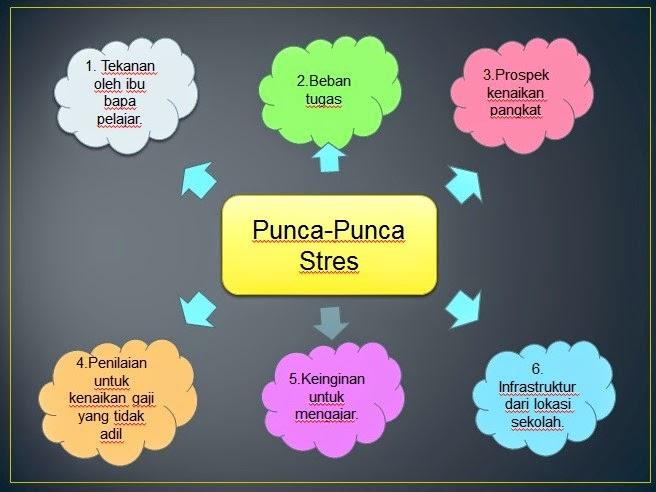 Guru Dan Cabaran Semasa Edu 3093 Bab 4 Tekanan Emosi Dalam Kalangan Guru