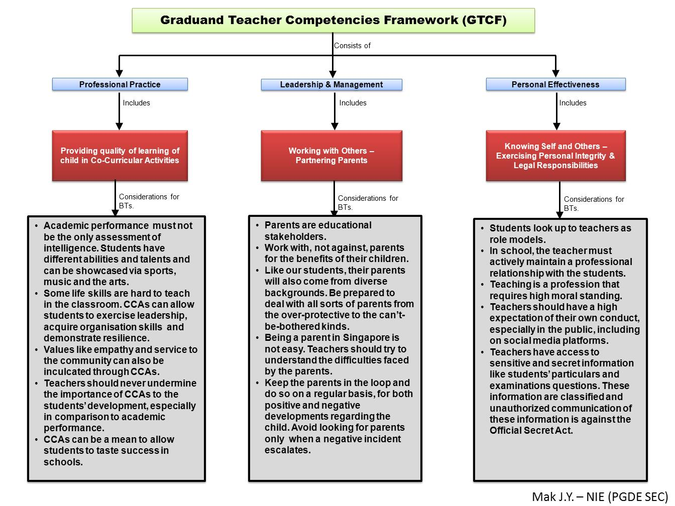 competency framework for teachers Competency framework aet professional competency framework developed by: kerstin wittemeyer, annette english,  and head teachers,.