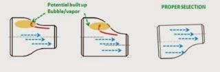 ilutrasi udara terperangkap pada reducer
