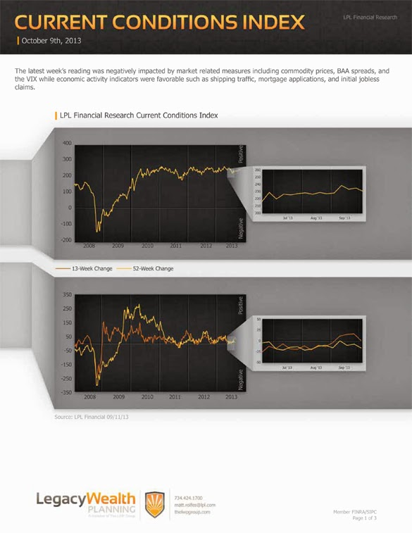 LPL Financial Research - Current Conditions Index - October 9, 2013
