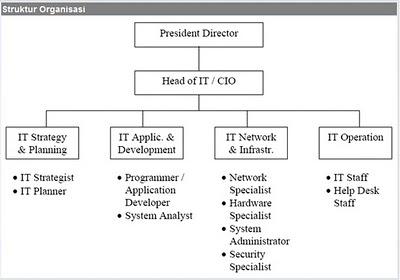 tugas, wewenang, dan etika salah satu bagian dari struktur organisasi