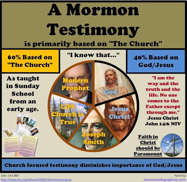 A Mormon Testimony is 60%