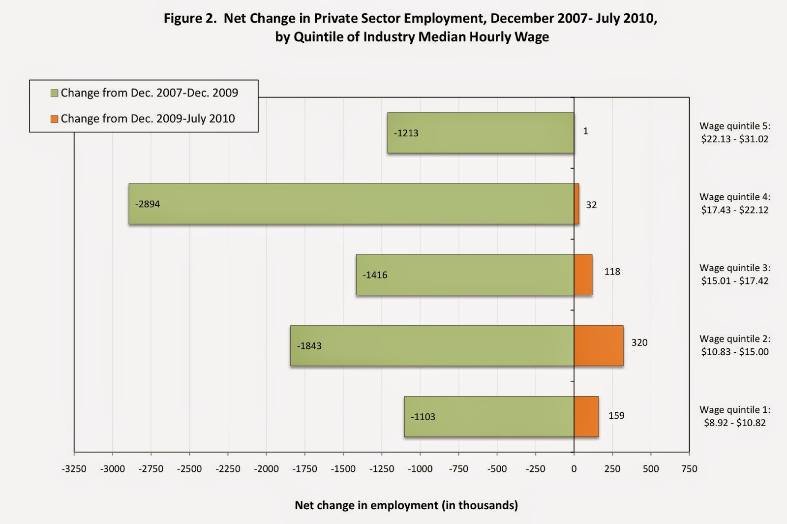 the bonddad blog it s just a recovery in low wage jobs not anymore note that only about 5% of all jobs created in the first few months after the bottom were in the top 2 quintiles