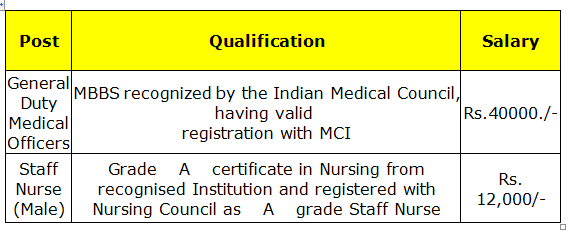 Duty Medical Officers (GDMOs) and Staff Nurse (Male) Recruitment 2013