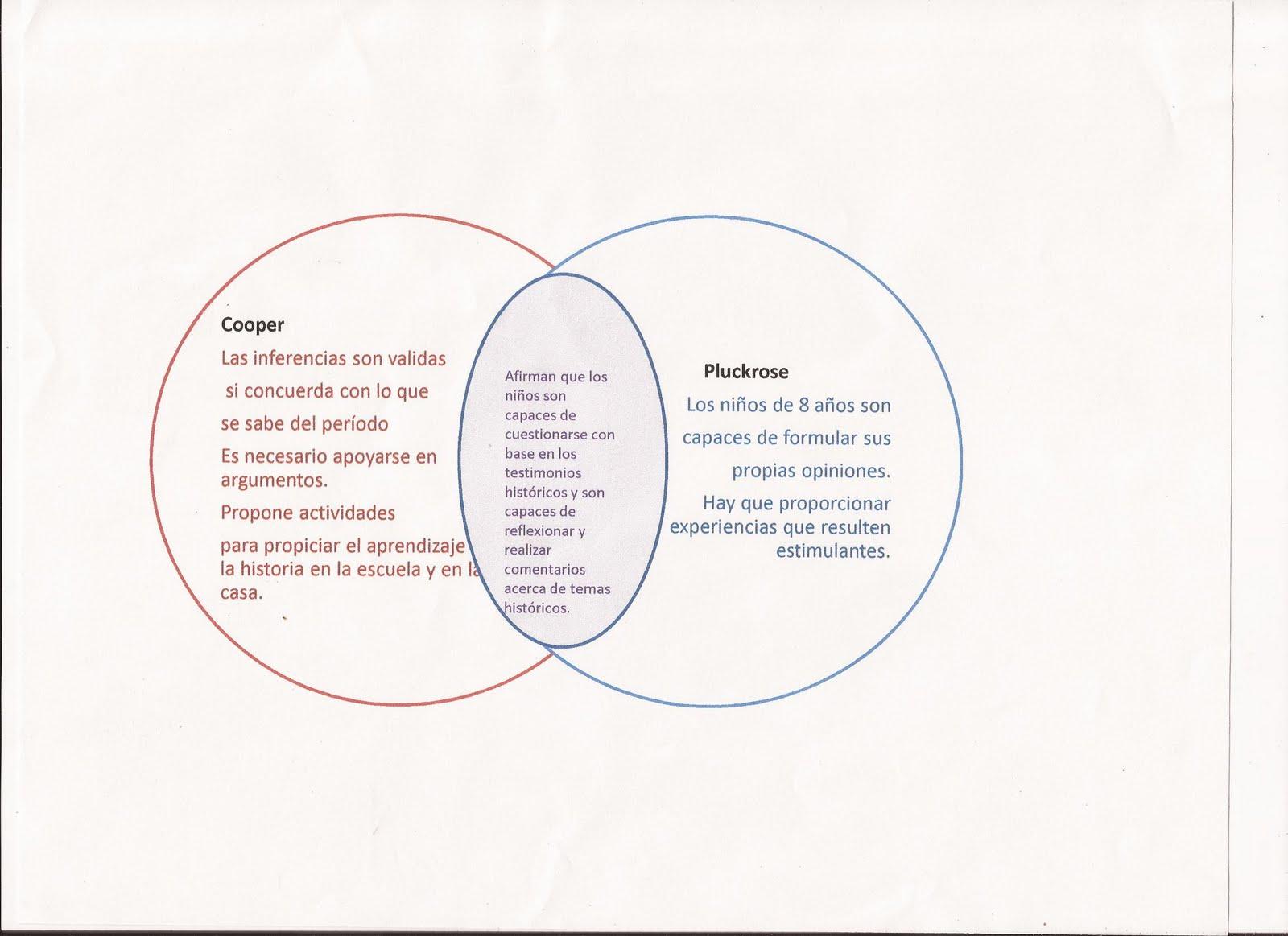 Historia experiencias didcticas sesin 3 lectura comparativa lectura comparativa deducciones e inferencias de las fuentes por cooper htestimos histricos por pluckrose hdiagrama de venn ccuart Images