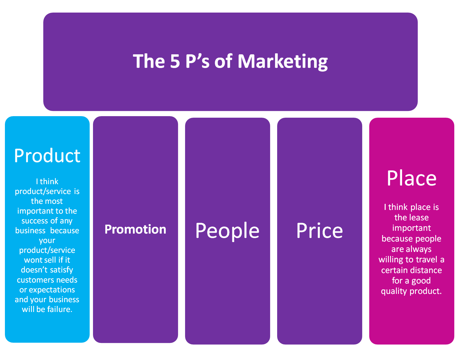 suggestion for place p of marketing mix