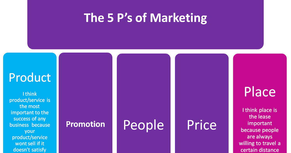 "healthcare marketing 4ps The concept of marketing within the context of public and is what marketing is and the 4ps of marketing (2002) ""responsive healthcare marketing for a."