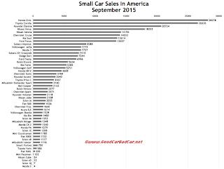 USA small car sales chart September 2015