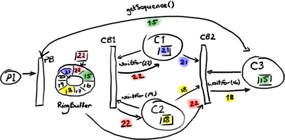 1P3C-Diamond-RingBuffer-Example2