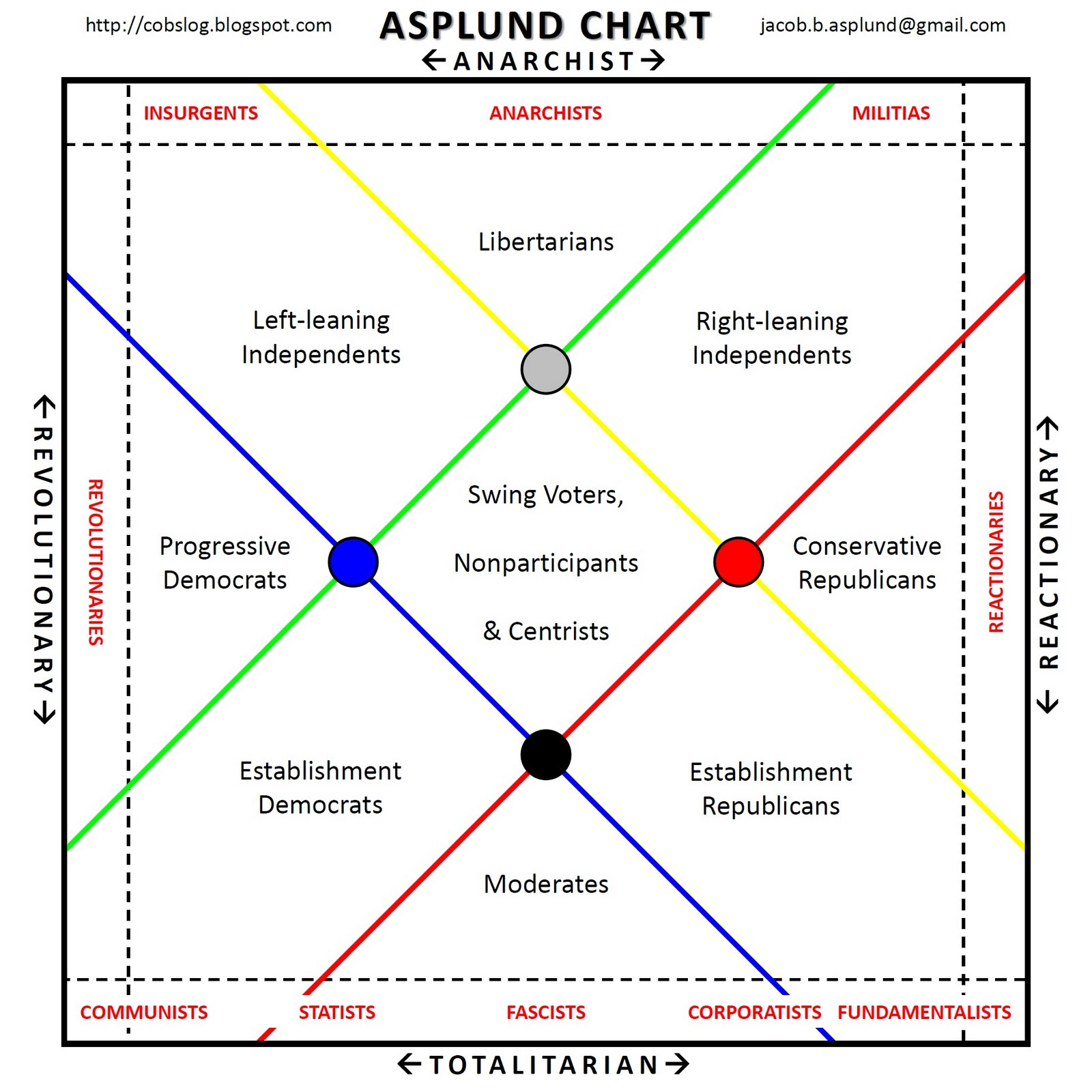 Mapping the Political Spectrum | Triton World