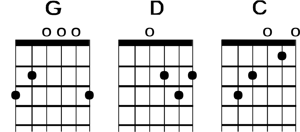 G Chord Guitar Finger Position MAMA TREBLE CLEF STUDI...