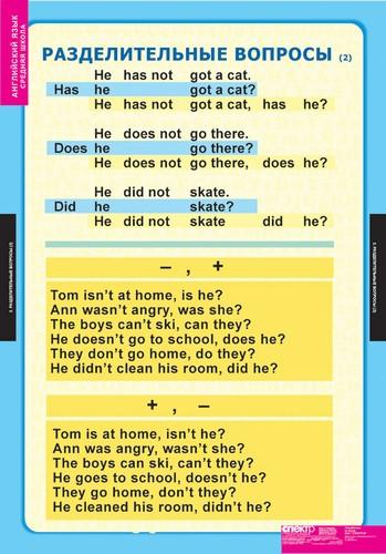 Схема специального вопроса по английскому языку6