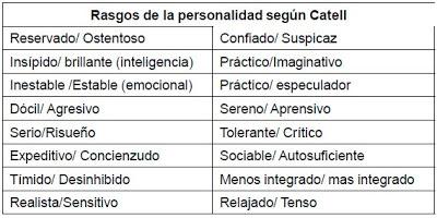 Rasgos de la personalidad según Catell