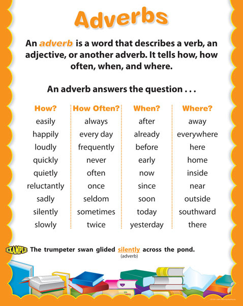 Adverb Images
