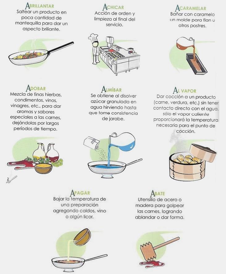 Cocina universal diccionario de cocina relaci n de for Terminos de cocina