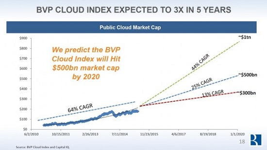 BVP cloud index market